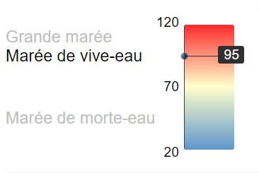 coefficient de maree